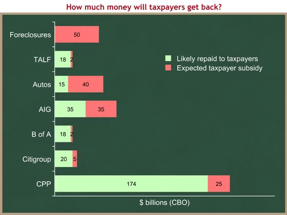TARP subsidies