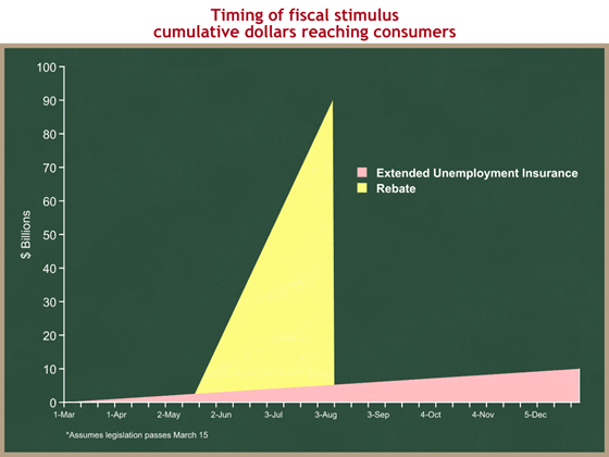 timing of fiscal stimulus
