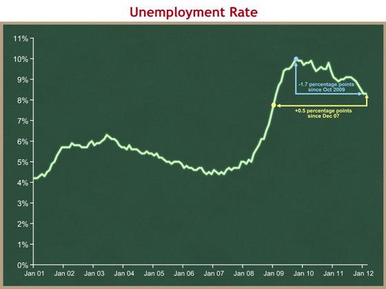 unemployment-rate-jan-01-thru-feb-12
