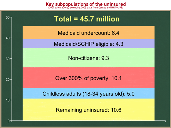 uninsured subpopulations