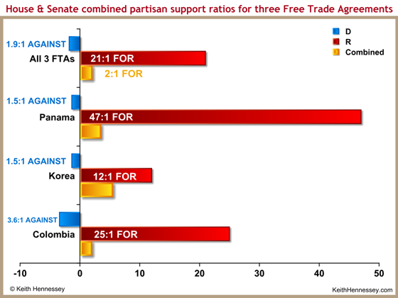 vote-ratio-combined-free-trade