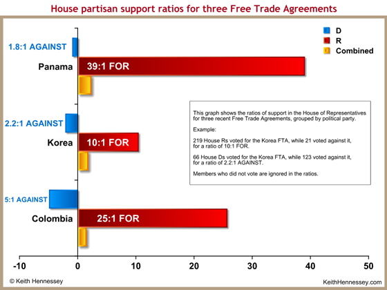 vote-ratio-house-free-trade