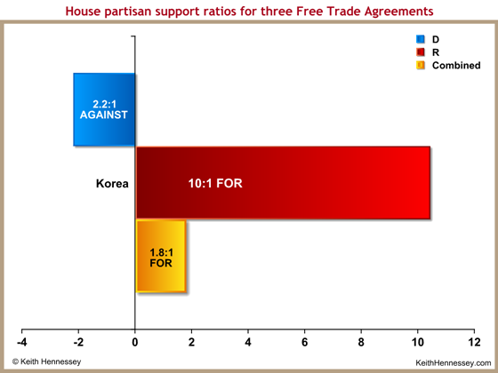 vote-ratio-house-korea-free-trade
