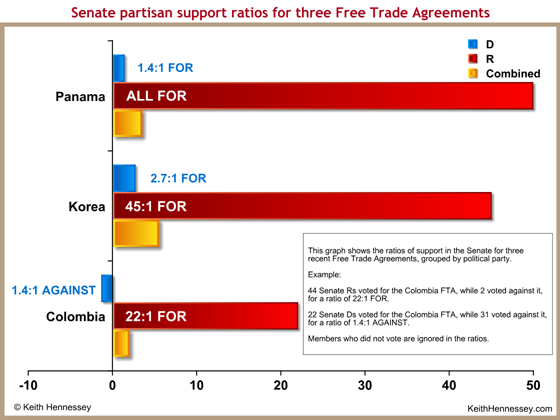vote-ratio-senate-free-trade