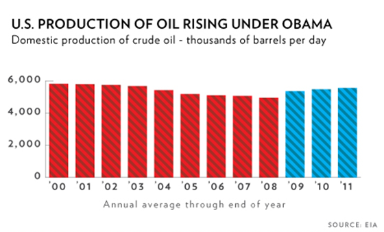 wh-oil-production-up