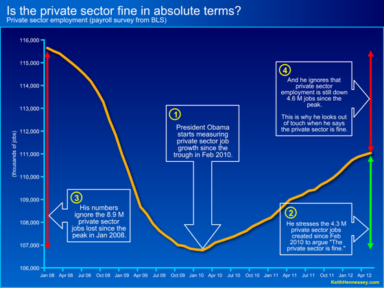 private sector line since peak