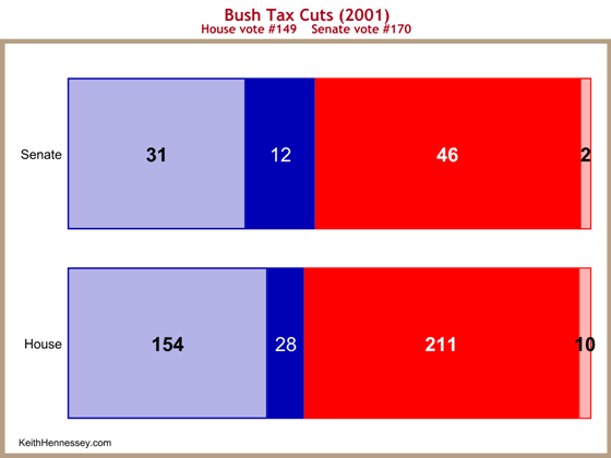 vote-tax-cut-2001