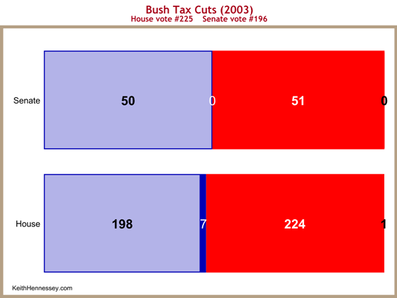vote-tax-cut-2003