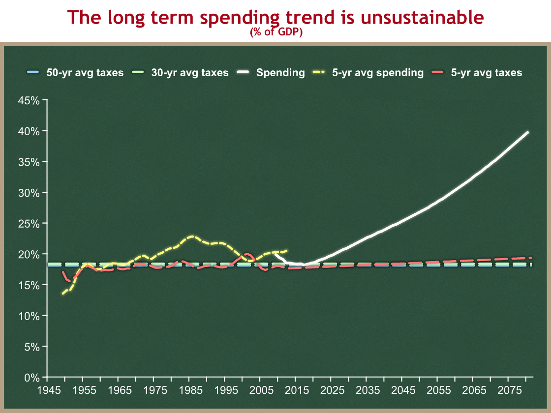 taxes and spending long term trends