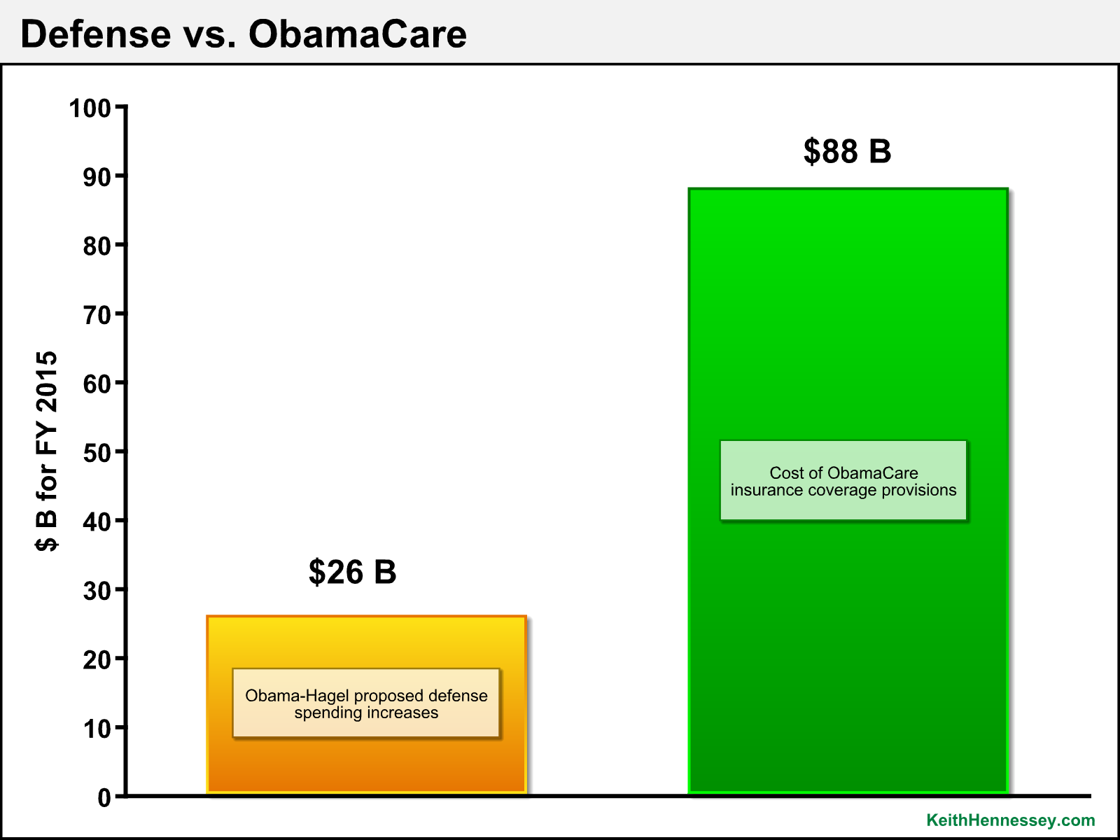 defense v obamacare v2