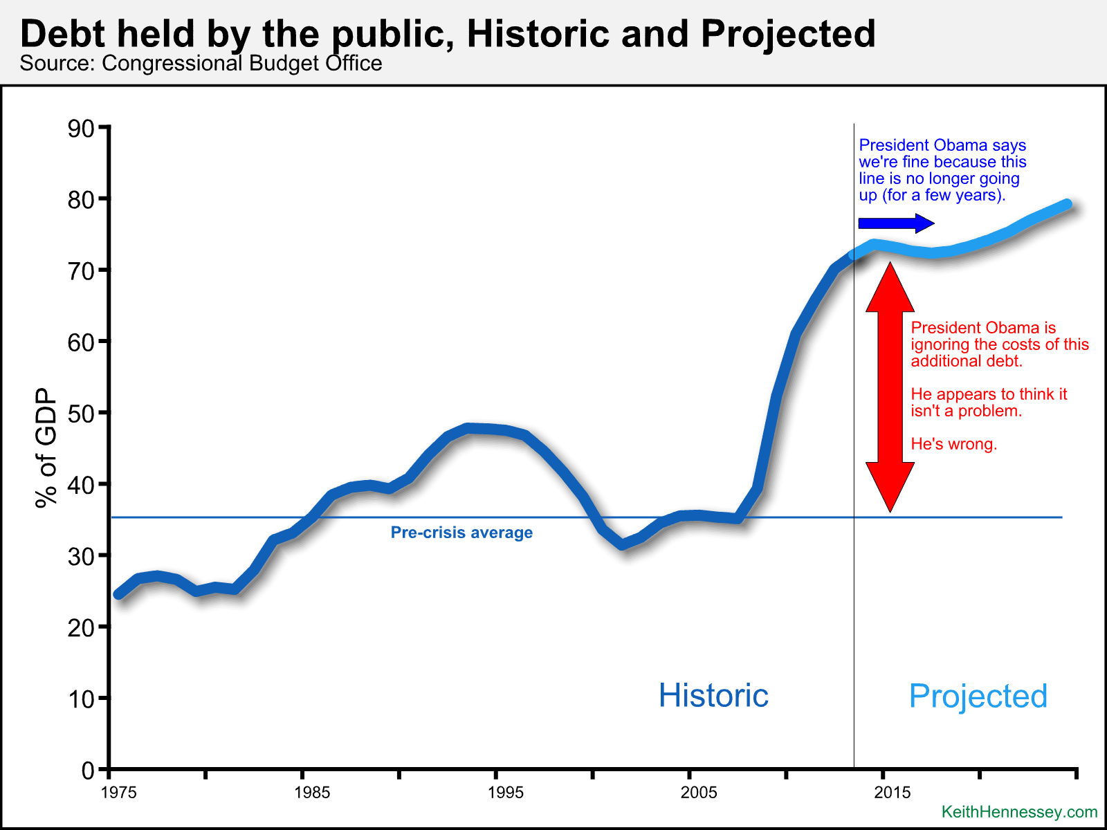 Why high government debt is a problem keith hennessey deficits vs debt sciox Image collections