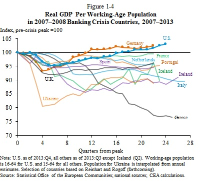 Figure 1-4 -- GDP Per Working Age Population in Crisis Countries R2