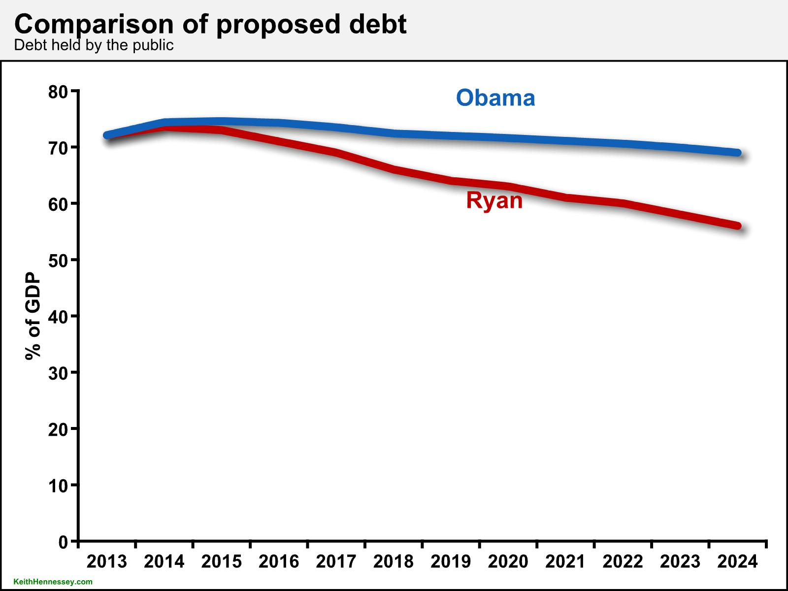 ryan v obama short-term debt (apr 2014)
