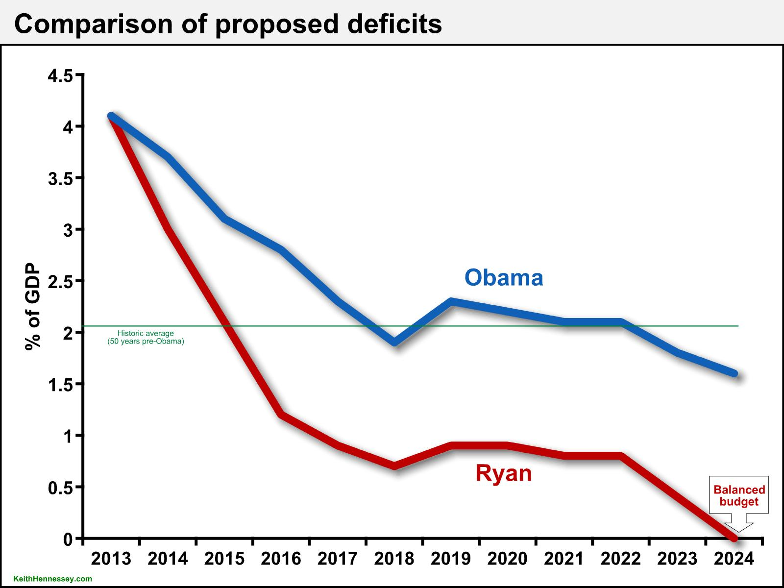 ryan v obama short-term deficits (apr 2014)