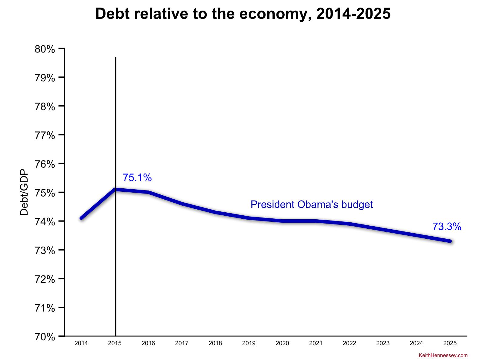 obama-debt-fy16
