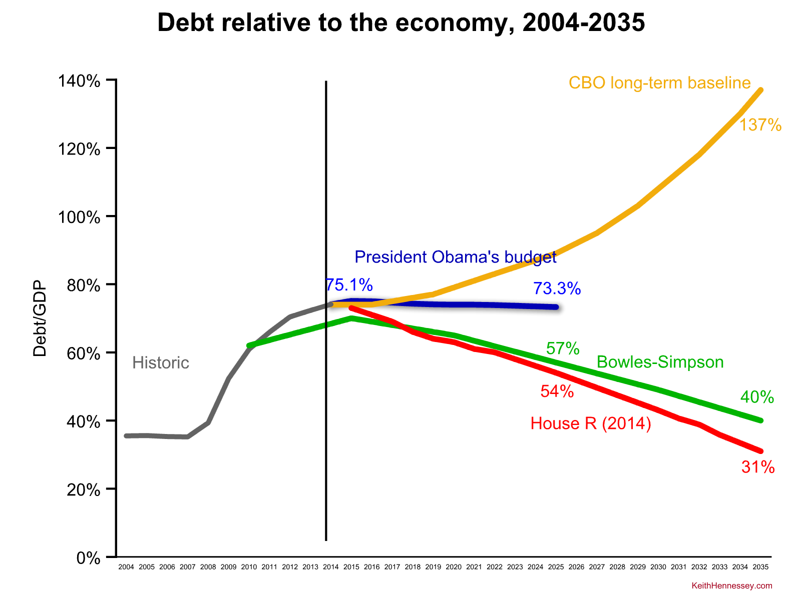 obama-fy16-debt zoom out compare bs house