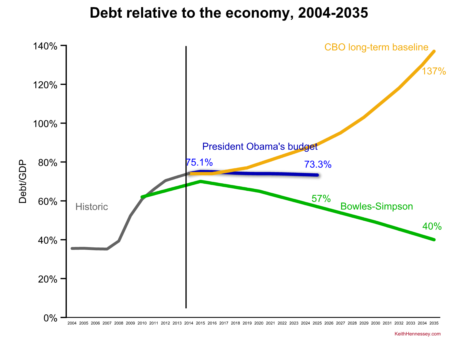 obama-fy16-debt zoom out compare bs