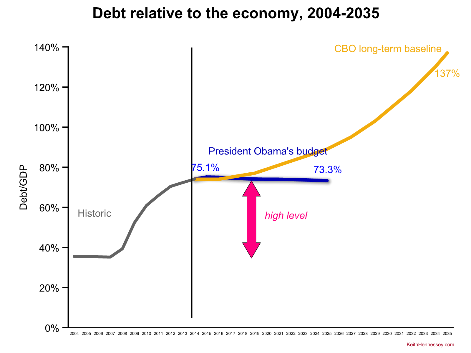 obama-fy16-debt zoom out