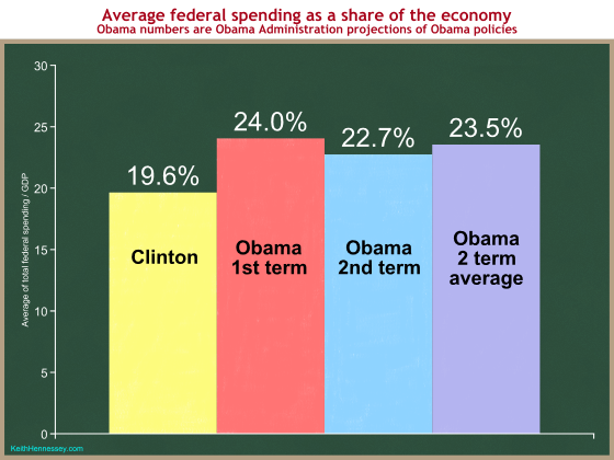 Comparando a economia de Obama com a economia de Clinton 20