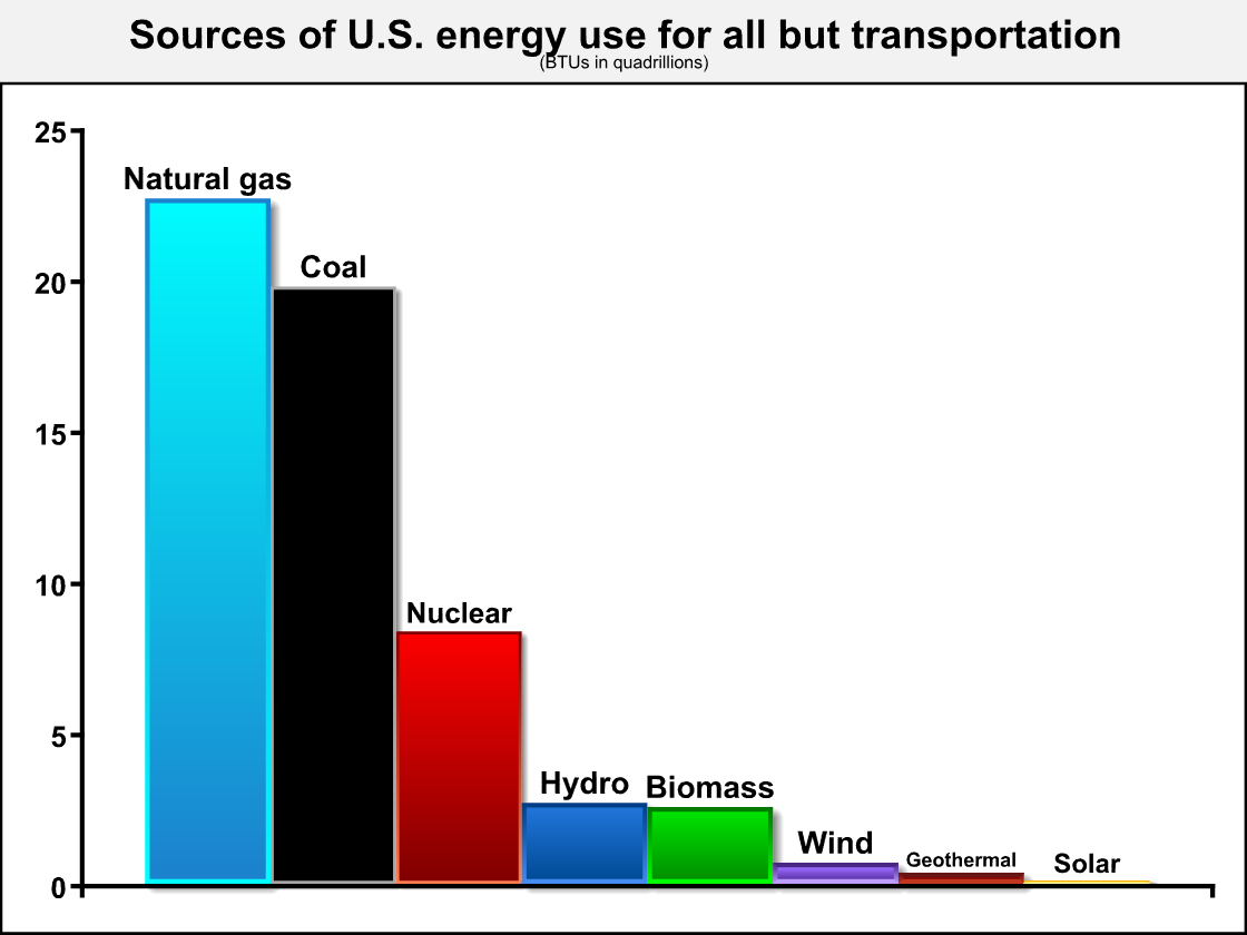 Wind Power Usage In The Us Biomass Photos