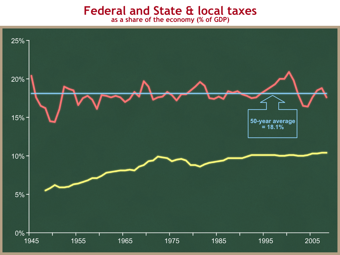 federalism taxation and economic growth Fiscal federalism, fiscal reform, and economic growth in china  data on taxation and spending by local and central governments  system of fiscal federalism.